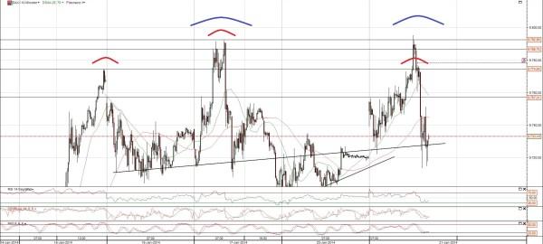 DAX Chart Trendwende
