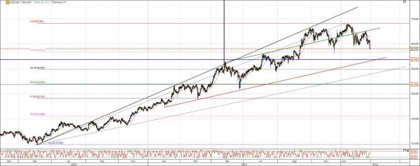 Dürr Chart langfristig