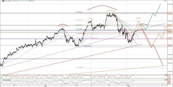 Dax Chart Analyse Februar 2014 2