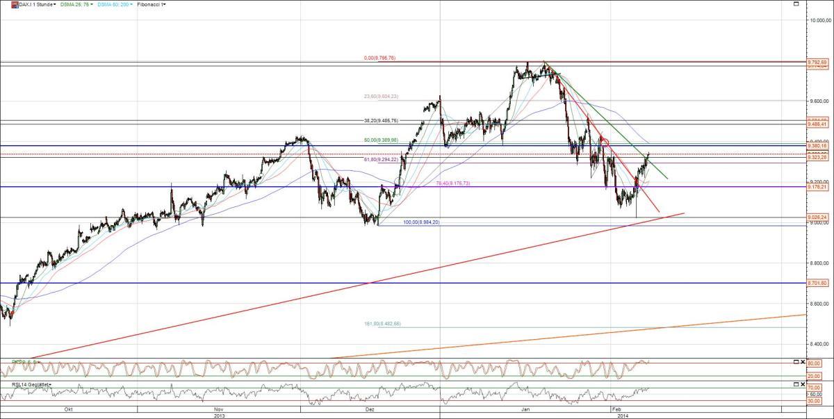 Dax Chart Analyse Februar 2014