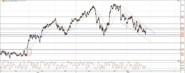 Porsche Chart mit offenem Gap