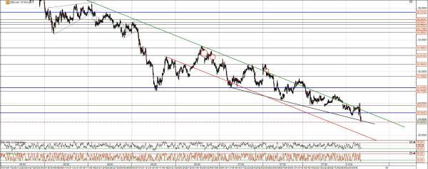 DB Chart Analyse kurzzeitig