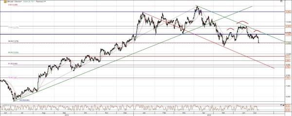 Commerzbank Aktie Chartanalyse