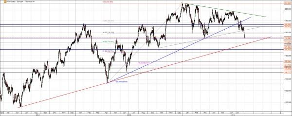 VW Chart Analyse