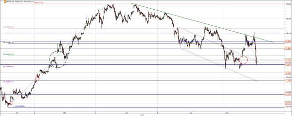 Nordex Aktie Chart mit Gap