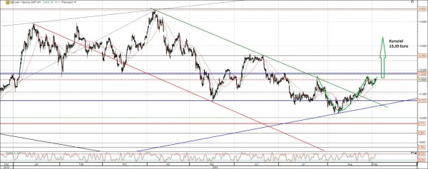 Commerzbank Chart Analyse September 2014