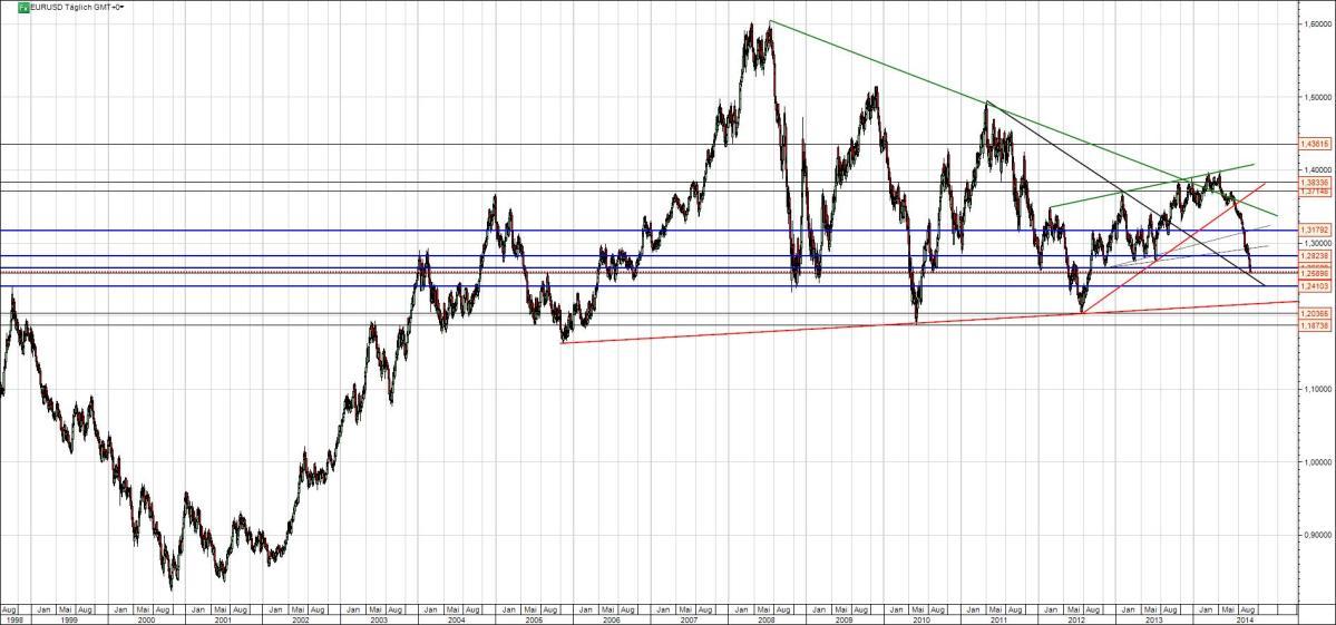 EUR/USD Analyse langfristig