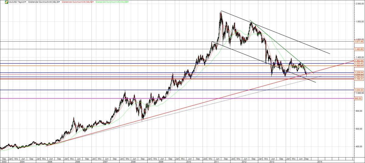 Gold Chart lang mit Trendlinien