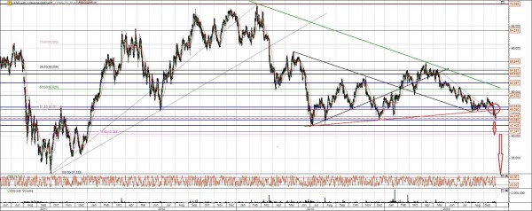 Lanxes Aktie Chart Analyse