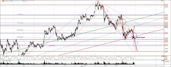 Tesla Aktie Chart Analyse mit Trend