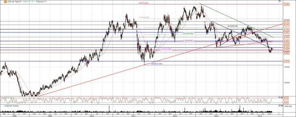 Lanxess Aktie Chart Analyse langfristig