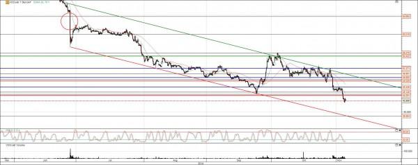 Vosslo Aktie Chart Analyse mit Trend