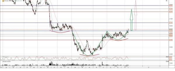 Vossloh Aktie Chart Analyse