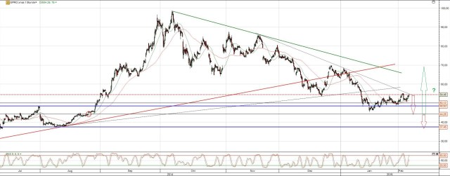 GoPro Aktie Chart Analyse mit Trends