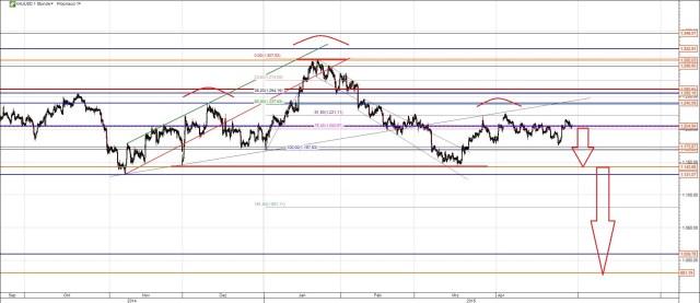 Goldpreis Trendwende oder Umkehrformation?