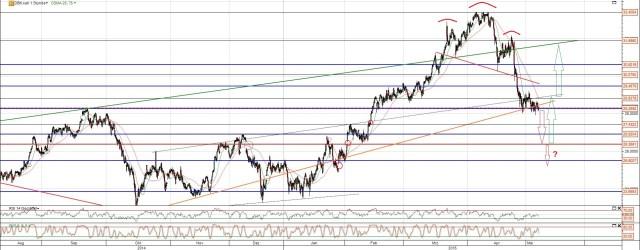 DB Chart mit SKS Formation