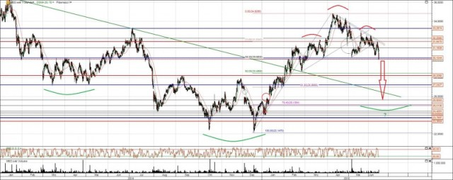 Metro Aktie Chart Analyse Juni 2015