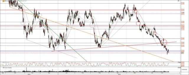 Die Barrick Gold Aktie ist Durchgefallen