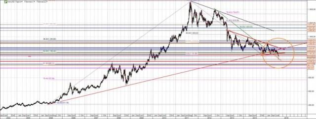 Goldpreis Chart langfristig
