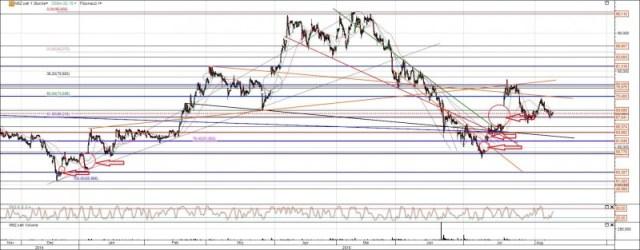 Manz Aktie mit Gaps und Trendlinien