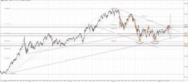 Japans Nikkei Index Ausbruch