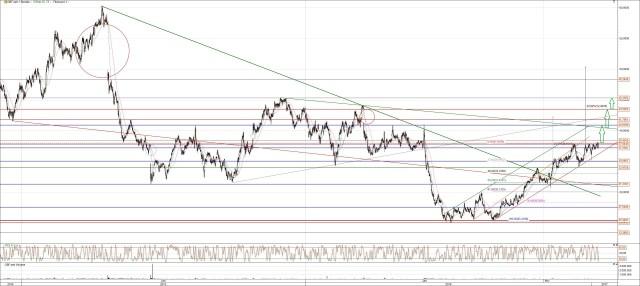 Bilfinger Aktie Chart Analyse