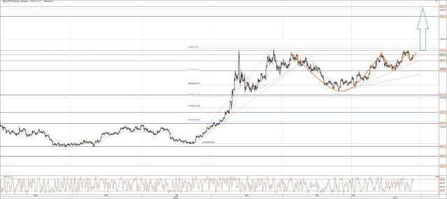 Kupfer Chart Analyse