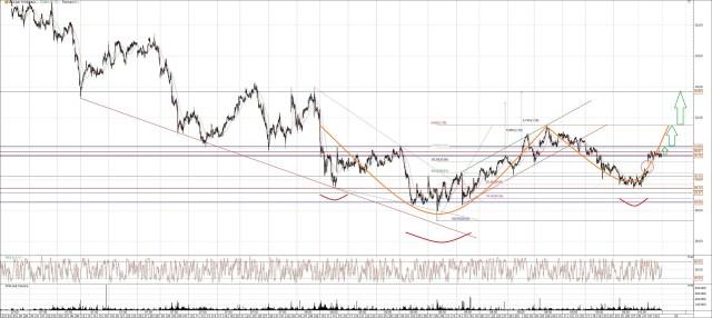 Vonovia Aktie Chart Analyse