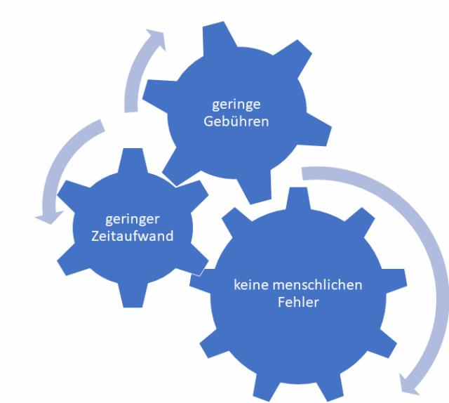 Statistik zu den Assets under Management (AUM) von Robo-Advisors