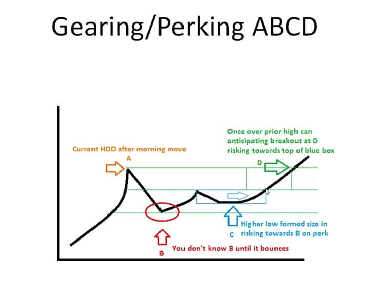 Gearing ABCD Pattern | Investors Underground