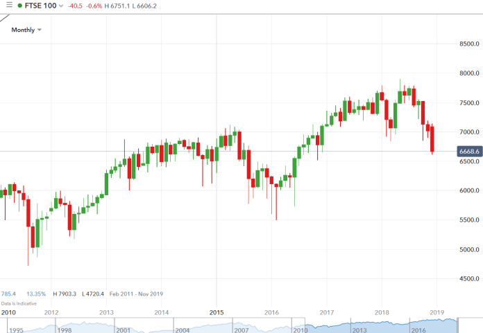 FTSE 100 lowest close since September 2016