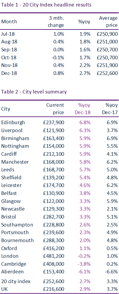20 City Index results