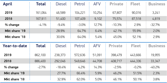 April 2019 and YTD cars