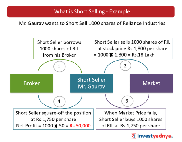 What is Short Selling - Explained with Example