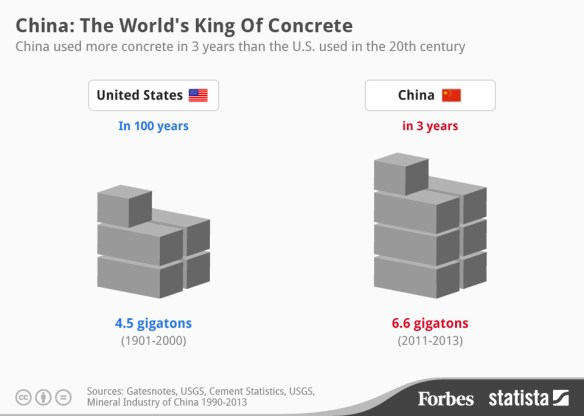 china concrete