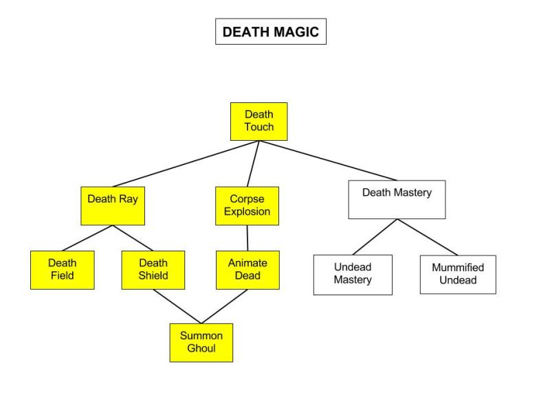 Death-Magic-Tree