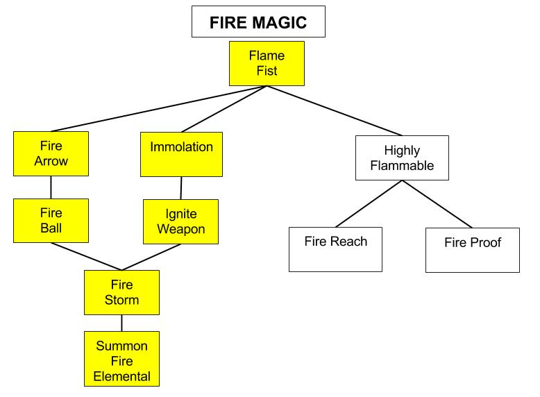 Fire-Magic-Tree