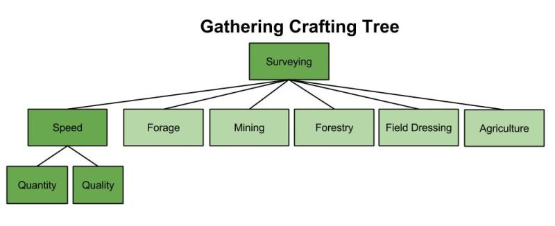 Gathering-Crafting-Tree-3