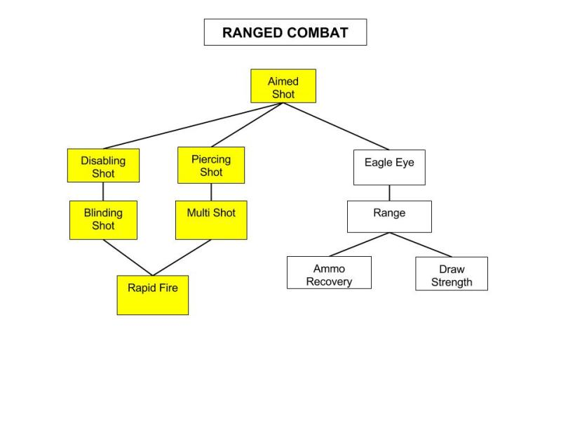 Ranged-Combat-Tree
