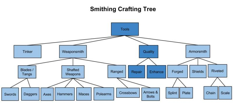 Smithing-Crafting-Tree-31