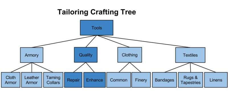 Tailoring-Crafting-Tree-3