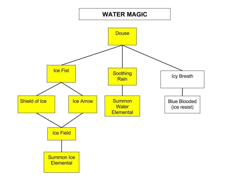 Water-Magic-Tree