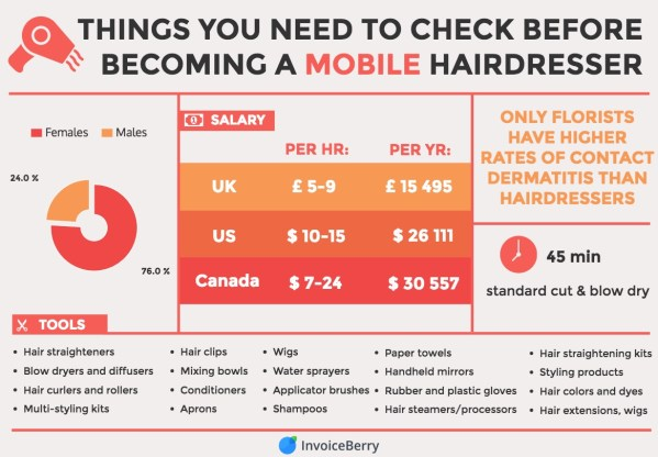 Things to know before becoming a mobile hairdresser