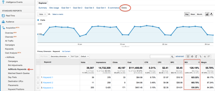 You can check your ROI by connecting your Adwords to your Google Analytics