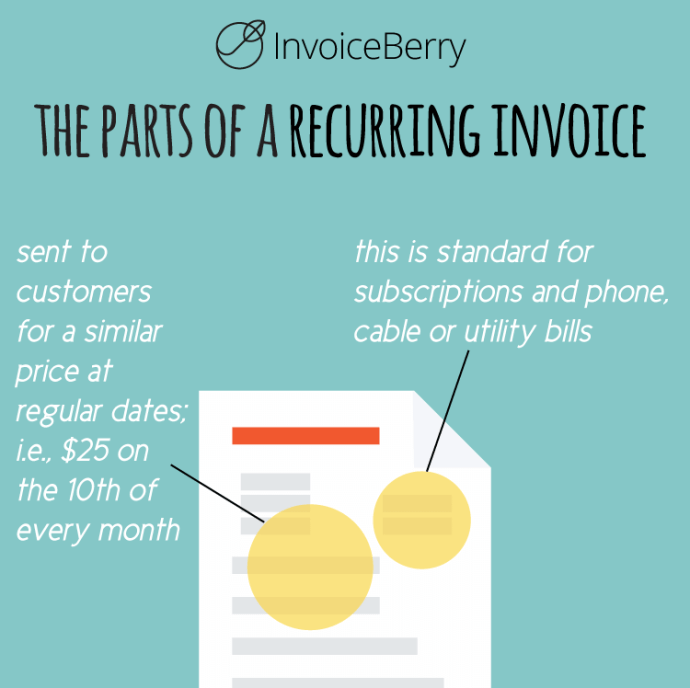 A recurring invoice is good for regular payments on regular dates