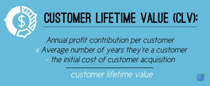 Here is a simplified method for calculating customer lifetime value (CLV)