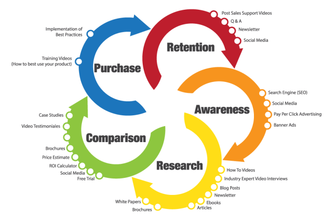 The Customer Life Cycle model is similar to the ladder of customer loyalty