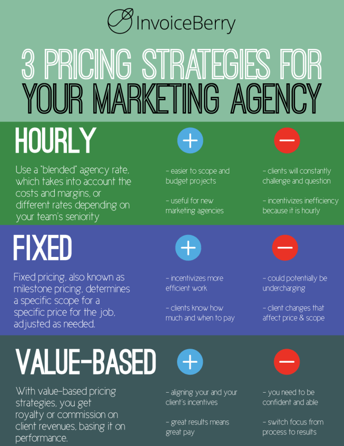 These are the three pricing strategies you should choose from for your marketing agency