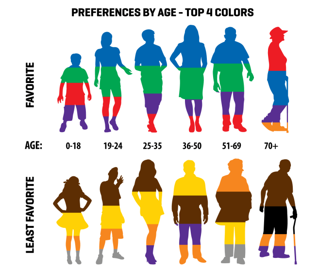 Different demographics, have different color preferences.