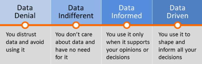 Data drives decision making for any small business in the digital age.